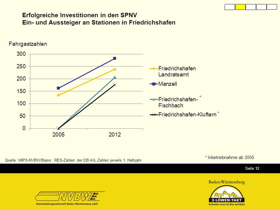 Seite 12 Quelle: MIPS-NVBW/Basis : RES-Zahlen der DB AG; Zahlen jeweils 1. Halbjahr Erfolgreiche Investitionen in den SPNV Ein- und Aussteiger an Stat
