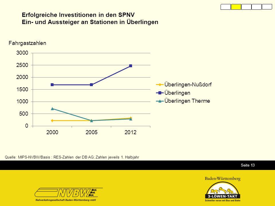 Seite 13 Quelle: MIPS-NVBW/Basis : RES-Zahlen der DB AG; Zahlen jeweils 1. Halbjahr Erfolgreiche Investitionen in den SPNV Ein- und Aussteiger an Stat