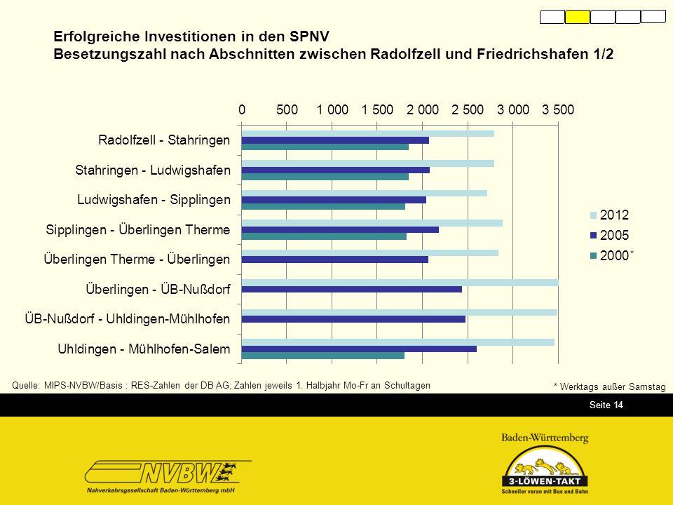 Seite 14 Quelle: MIPS-NVBW/Basis : RES-Zahlen der DB AG; Zahlen jeweils 1. Halbjahr Mo-Fr an Schultagen * Werktags außer Samstag * Erfolgreiche Invest