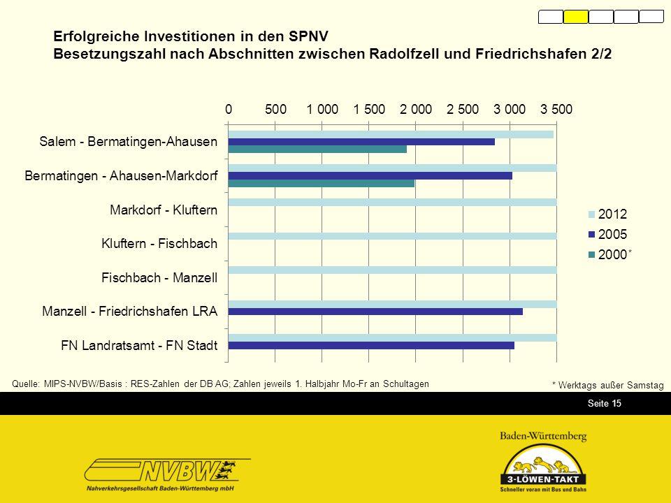 Seite 15 Quelle: MIPS-NVBW/Basis : RES-Zahlen der DB AG; Zahlen jeweils 1. Halbjahr Mo-Fr an Schultagen * Werktags außer Samstag * Erfolgreiche Invest