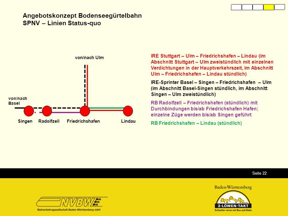 Seite 22 Angebotskonzept Bodenseegürtelbahn SPNV – Linien Status-quo IRE Stuttgart – Ulm – Friedrichshafen – Lindau (im Abschnitt Stuttgart – Ulm zwei