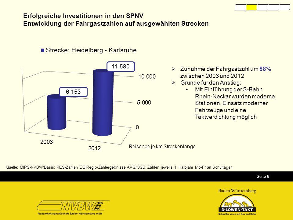 Seite 8  Zunahme der Fahrgastzahl um 88% zwischen 2003 und 2012  Gründe für den Anstieg: Mit Einführung der S-Bahn Rhein-Neckar wurden moderne Stati