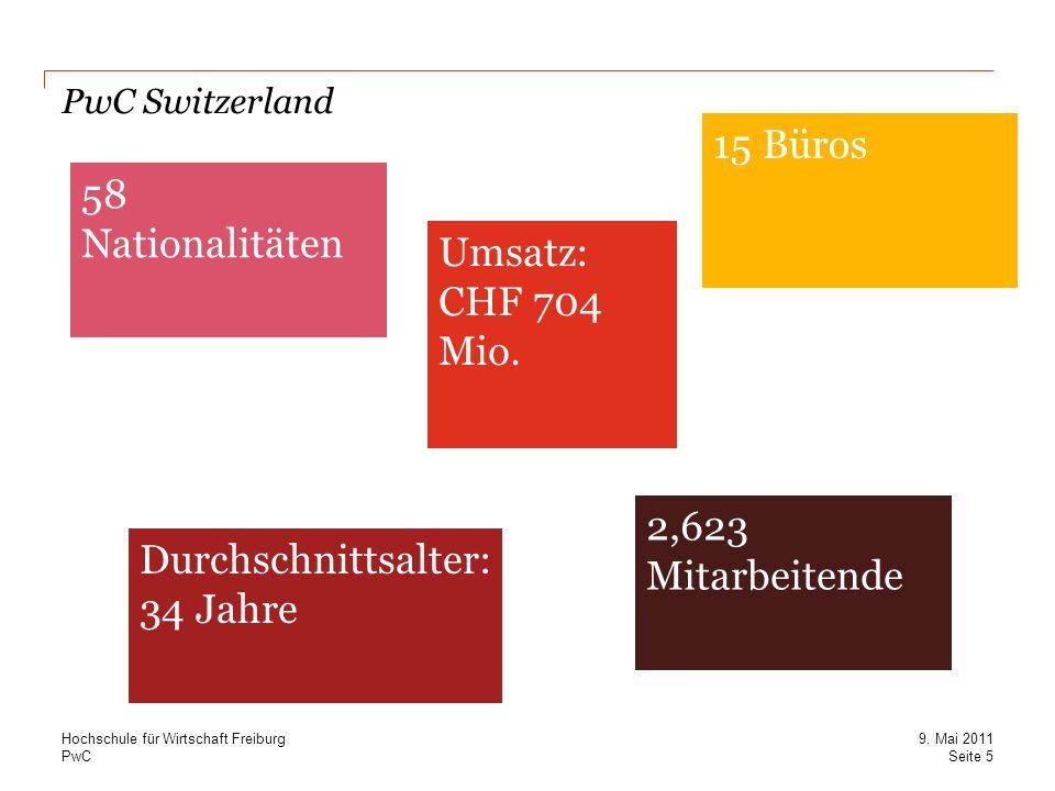 PwC Umsatz: CHF 704 Mio. PwC Switzerland Turnover: CHF 704m Durchschnittsalter: 34 Jahre 2,623 Mitarbeitende 58 Nationalitäten 15 Büros Seite 5 9. Mai