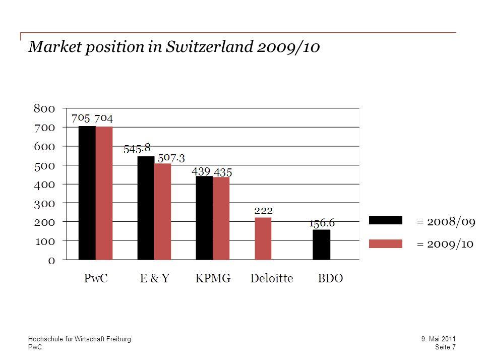 PwC Market position in Switzerland 2009/10 = 2009/10 = 2008/09 Seite 7 9. Mai 2011 Hochschule für Wirtschaft Freiburg
