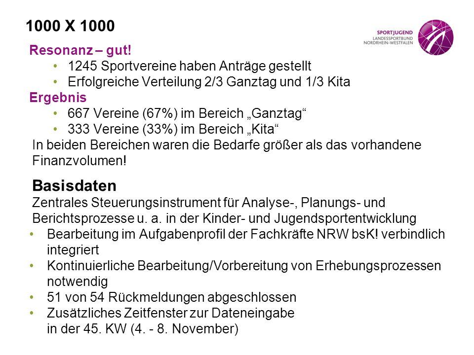 1000 X 1000 Resonanz – gut! 1245 Sportvereine haben Anträge gestellt Erfolgreiche Verteilung 2/3 Ganztag und 1/3 Kita Ergebnis 667 Vereine (67%) im Be