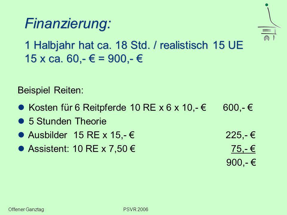 Beispiel Reiten: Kosten für 6 Reitpferde 10 RE x 6 x 10,- € 600,- € 5 Stunden Theorie Ausbilder 15 RE x 15,- € 225,- € Assistent: 10 RE x 7,50 € 75,- € 900,- € Offener GanztagPSVR 2006 Finanzierung: 1 Halbjahr hat ca.