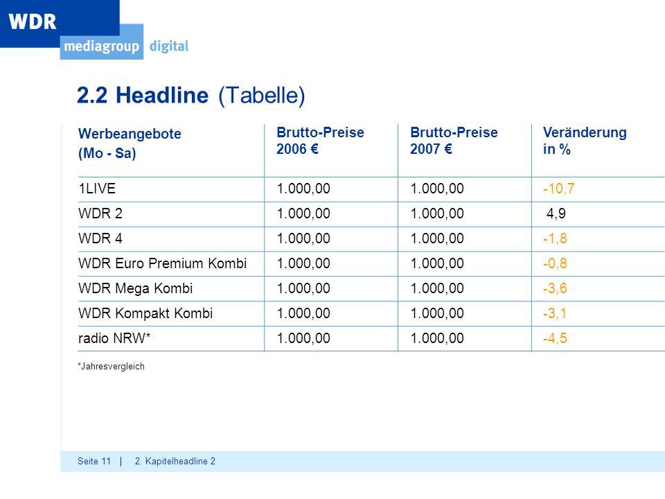 Seite 11 2.2 Headline (Tabelle) 2. Kapitelheadline 2 Werbeangebote (Mo - Sa) Brutto-Preise 2006 € Brutto-Preise 2007 € Veränderung in % 1LIVE1.000,00