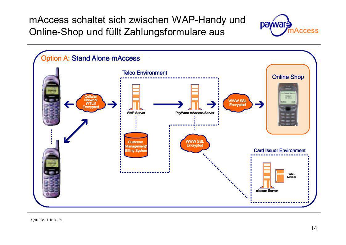 14 mAccess schaltet sich zwischen WAP-Handy und Online-Shop und füllt Zahlungsformulare aus Quelle: trintech.