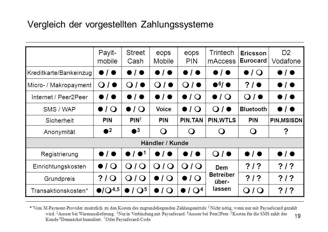 19 Vergleich der vorgestellten Zahlungssysteme Payit- mobile Street Cash eops Mobile eops PIN Trintech mAccess Ericsson Eurocard D2 Vodafone Kreditkar