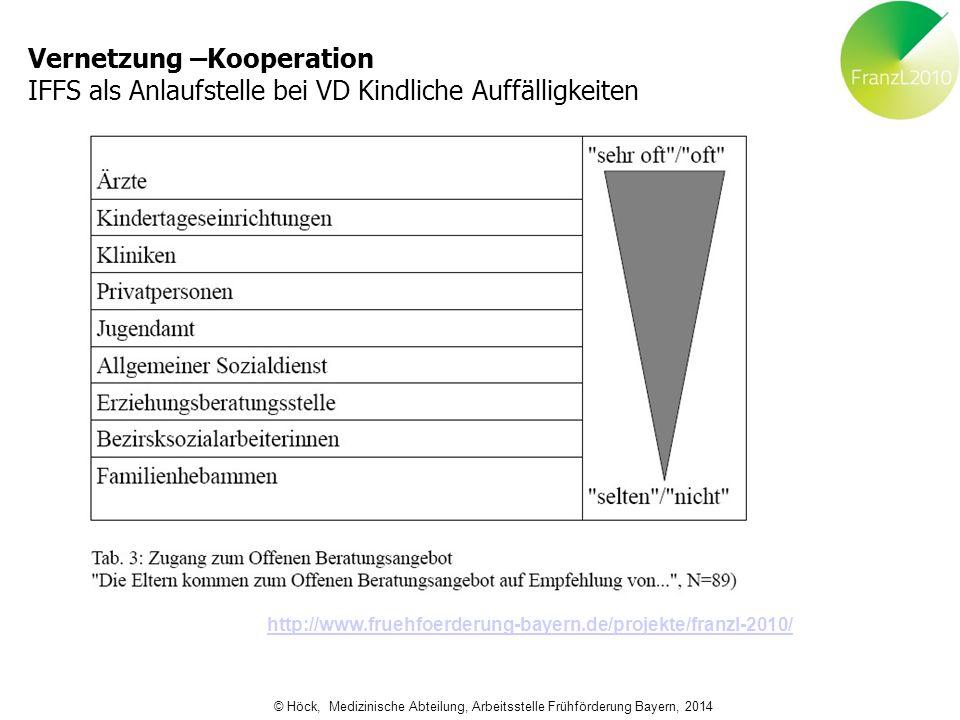 Vernetzung –Kooperation IFFS als Anlaufstelle bei VD Kindliche Auffälligkeiten http://www.fruehfoerderung-bayern.de/projekte/franzl-2010/ © Höck, Medi