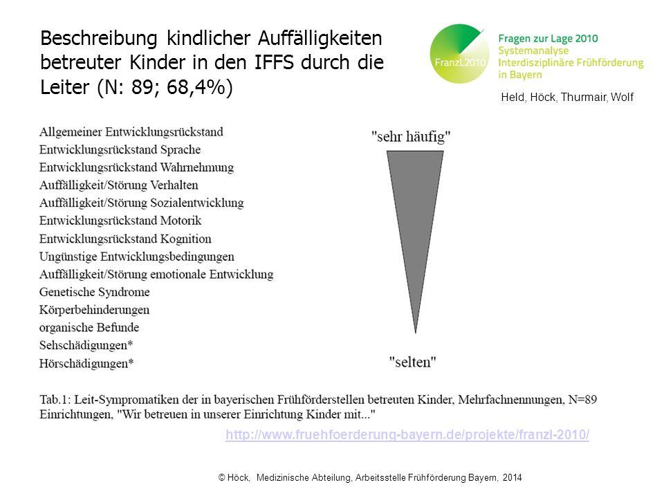 Beschreibung kindlicher Auffälligkeiten betreuter Kinder in den IFFS durch die Leiter (N: 89; 68,4%) http://www.fruehfoerderung-bayern.de/projekte/fra