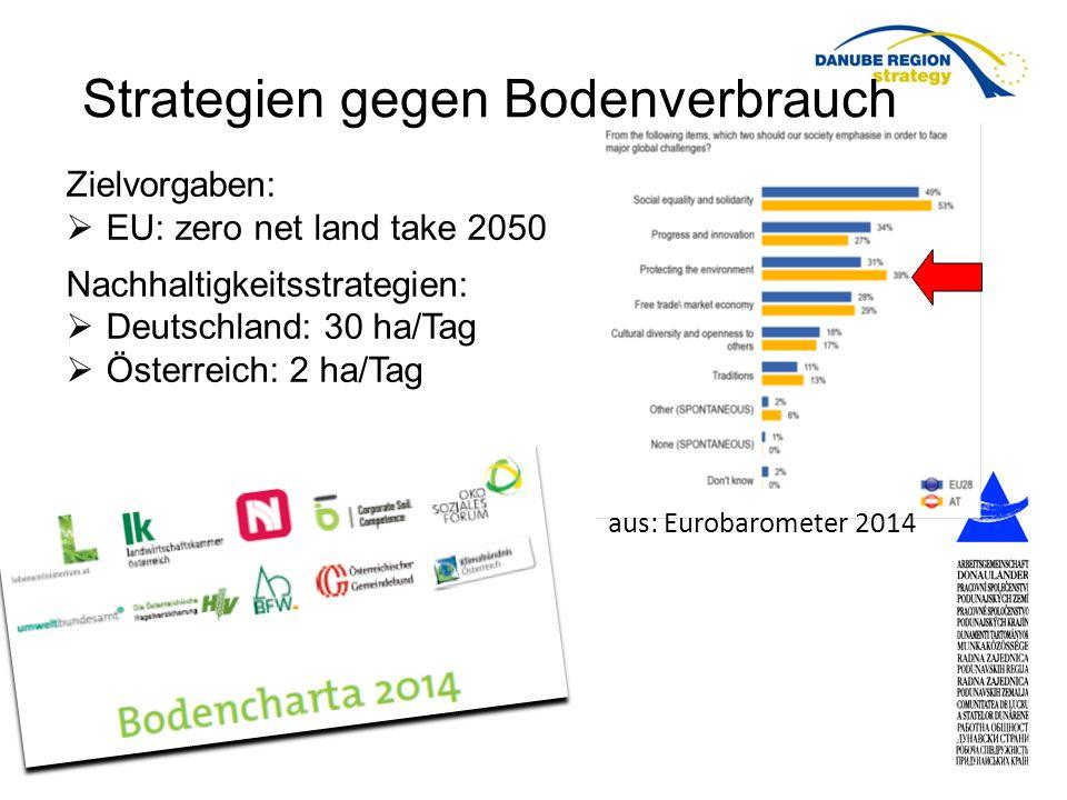 aus: Eurobarometer 2014 Strategien gegen Bodenverbrauch Zielvorgaben:  EU: zero net land take 2050 Nachhaltigkeitsstrategien:  Deutschland: 30 ha/Tag  Österreich: 2 ha/Tag