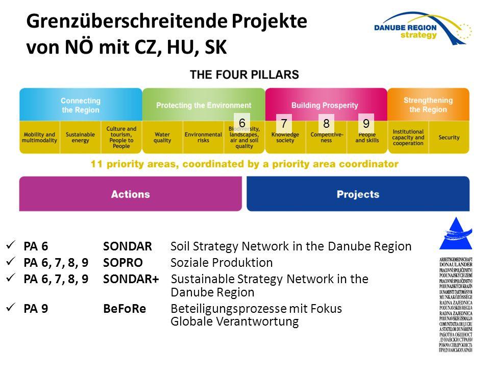 Grenzüberschreitende Projekte von NÖ mit CZ, HU, SK PA 6SONDAR Soil Strategy Network in the Danube Region PA 6, 7, 8, 9SOPRO Soziale Produktion PA 6, 7, 8, 9SONDAR+ Sustainable Strategy Network in the Danube Region PA 9BeFoRe Beteiligungsprozesse mit Fokus Globale Verantwortung 6 78 9