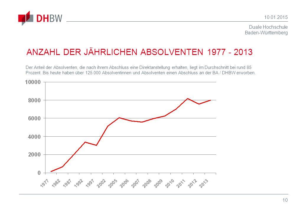 Duale Hochschule Baden-Württemberg 10.01.2015 10 ANZAHL DER JÄHRLICHEN ABSOLVENTEN 1977 - 2013 Der Anteil der Absolventen, die nach ihrem Abschluss ei