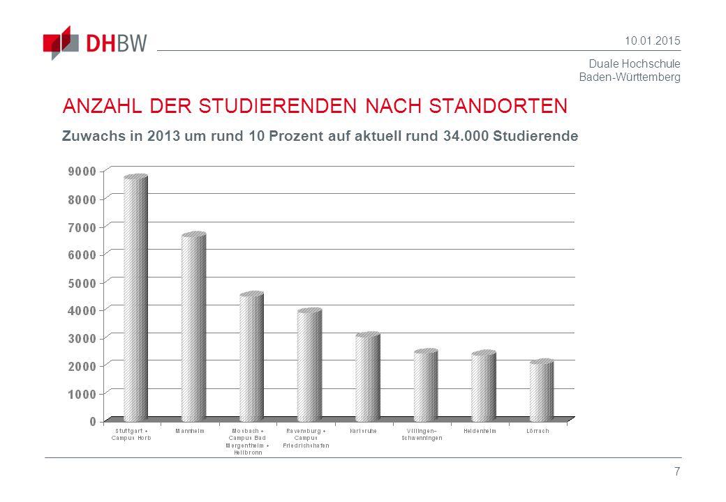 Duale Hochschule Baden-Württemberg 10.01.2015 8 STUDIERENDENZAHLEN 1974 – 2013 Mit einem Zuwachs von 10 % zum WS 2013 hat die DHBW aktuell knapp 34.000 Studierende und ist damit die größte Hochschule in Baden-Württemberg.