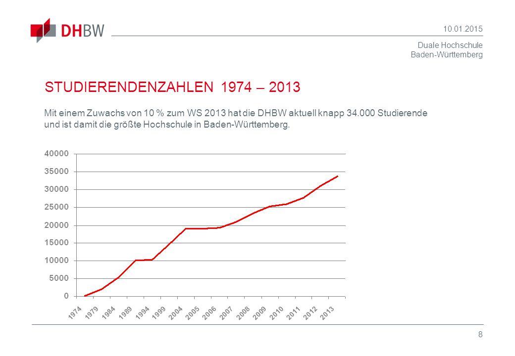 Duale Hochschule Baden-Württemberg 10.01.2015 8 STUDIERENDENZAHLEN 1974 – 2013 Mit einem Zuwachs von 10 % zum WS 2013 hat die DHBW aktuell knapp 34.00