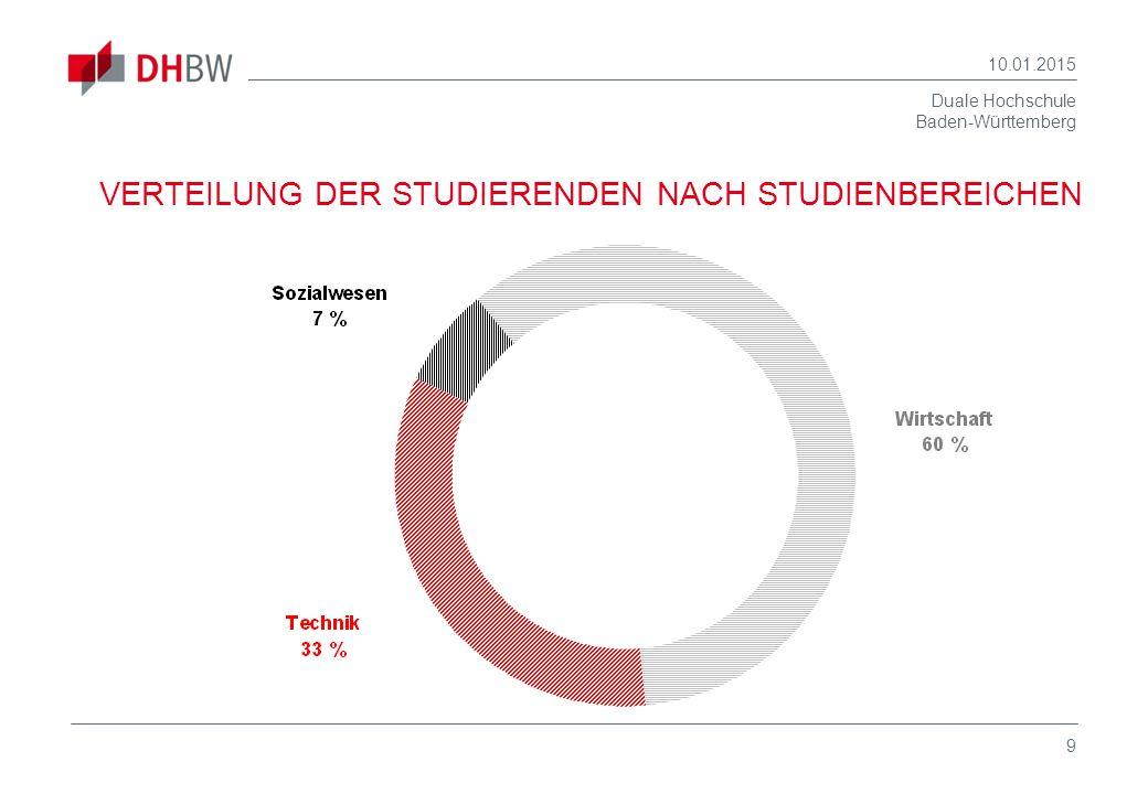Duale Hochschule Baden-Württemberg 10.01.2015 9 VERTEILUNG DER STUDIERENDEN NACH STUDIENBEREICHEN