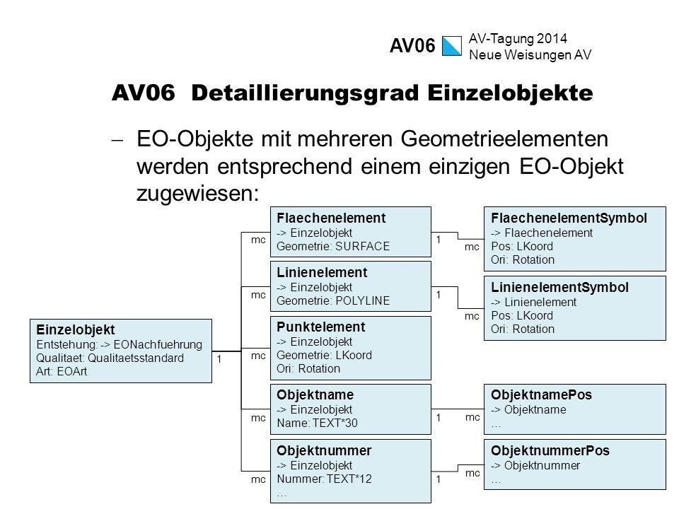 AV-Tagung 2014 Neue Weisungen AV AV06 Detaillierungsgrad Einzelobjekte  EO-Objekte mit mehreren Geometrieelementen werden entsprechend einem einzigen