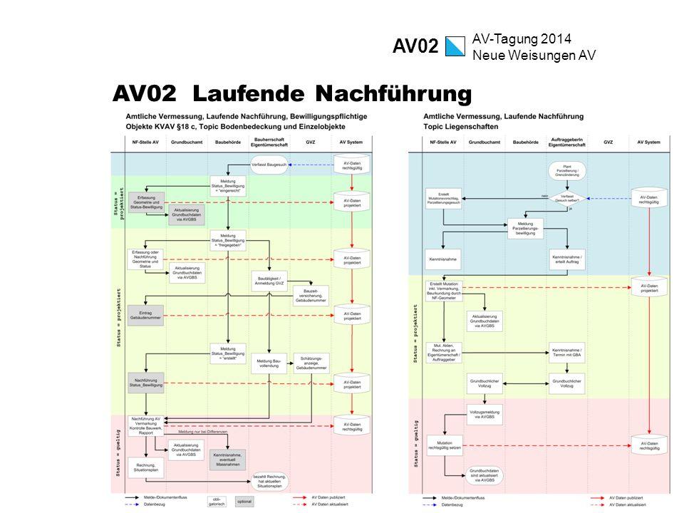 AV-Tagung 2014 Neue Weisungen AV AV02 Laufende Nachführung AV02