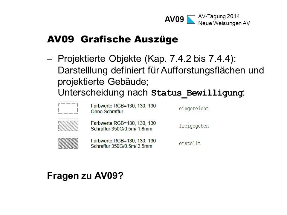AV-Tagung 2014 Neue Weisungen AV AV09 Grafische Auszüge  Projektierte Objekte (Kap. 7.4.2 bis 7.4.4): Darstelllung definiert für Aufforstungsflächen