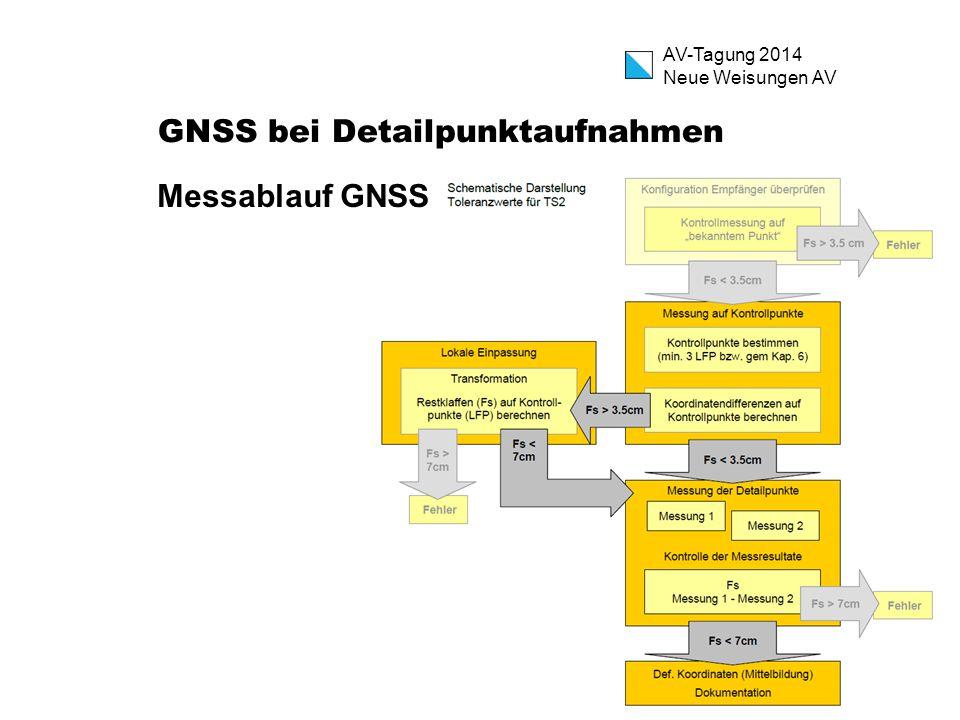 AV-Tagung 2014 Neue Weisungen AV GNSS bei Detailpunktaufnahmen Messablauf GNSS
