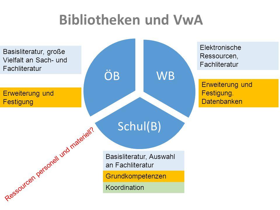 Bibliotheken und VwA WB Schul(B) ÖB Basisliteratur, große Vielfalt an Sach- und Fachliteratur Elektronische Ressourcen, Fachliteratur Basisliteratur,