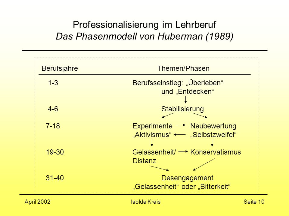 """Isolde KreisApril 2002Seite 10 Professionalisierung im Lehrberuf Das Phasenmodell von Huberman (1989) BerufsjahreThemen/Phasen 1-3Berufsseinstieg: """"Überleben und """"Entdecken 4-6Stabilisierung 7-18ExperimenteNeubewertung """"Aktivismus """"Selbstzweifel 19-30Gelassenheit/Konservatismus Distanz 31-40Desengagement """"Gelassenheit oder """"Bitterkeit"""