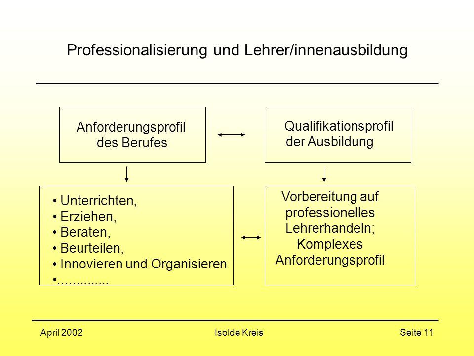 Isolde KreisApril 2002Seite 11 Professionalisierung und Lehrer/innenausbildung Anforderungsprofil des Berufes Qualifikationsprofil der Ausbildung Unterrichten, Erziehen, Beraten, Beurteilen, Innovieren und Organisieren..............