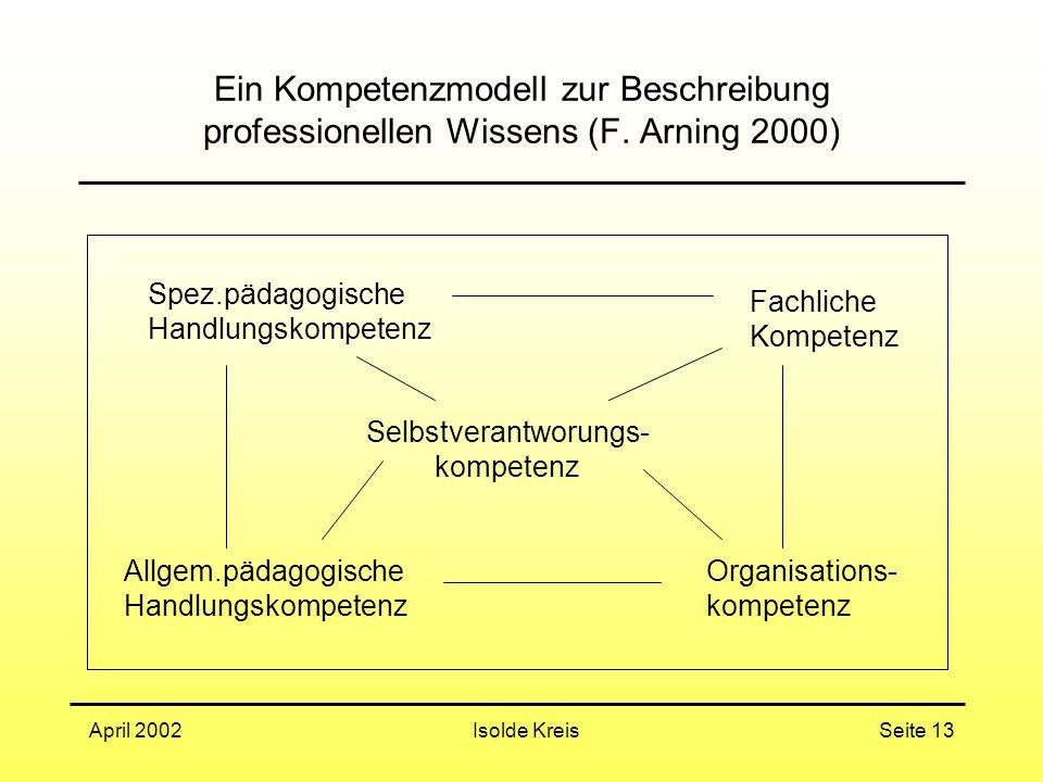 Isolde KreisApril 2002Seite 13 Ein Kompetenzmodell zur Beschreibung professionellen Wissens (F. Arning 2000) Selbstverantworungs- kompetenz Spez.pädag