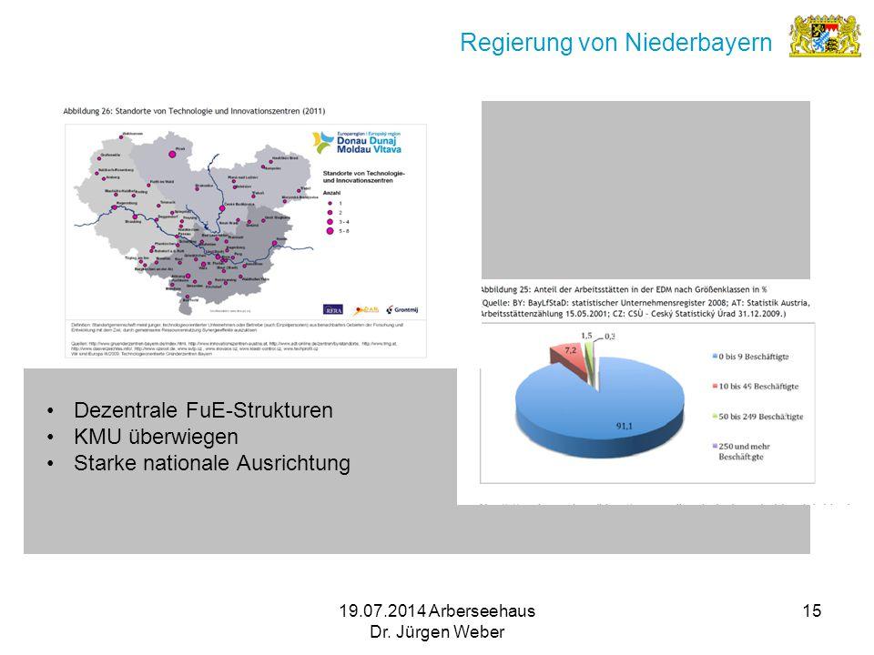 19.07.2014 Arberseehaus Dr. Jürgen Weber 15 Regierung von Niederbayern Dezentrale FuE-Strukturen KMU überwiegen Starke nationale Ausrichtung