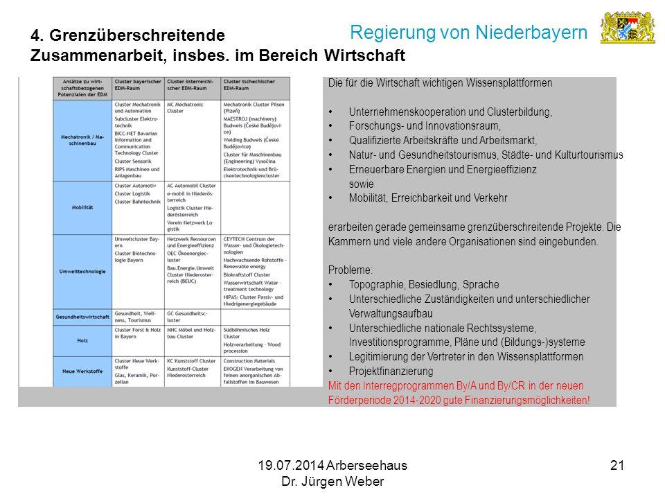 19.07.2014 Arberseehaus Dr. Jürgen Weber 21 Regierung von Niederbayern Die für die Wirtschaft wichtigen Wissensplattformen Unternehmenskooperation und