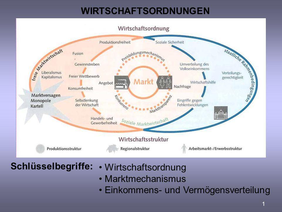 1 WIRTSCHAFTSORDNUNGEN Schlüsselbegriffe: Wirtschaftsordnung Marktmechanismus Einkommens- und Vermögensverteilung