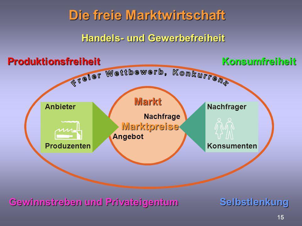 15 Die freie Marktwirtschaft KonsumfreiheitProduktionsfreiheit Handels- und Gewerbefreiheit Selbstlenkung Gewinnstreben und Privateigentum Markt Anbie