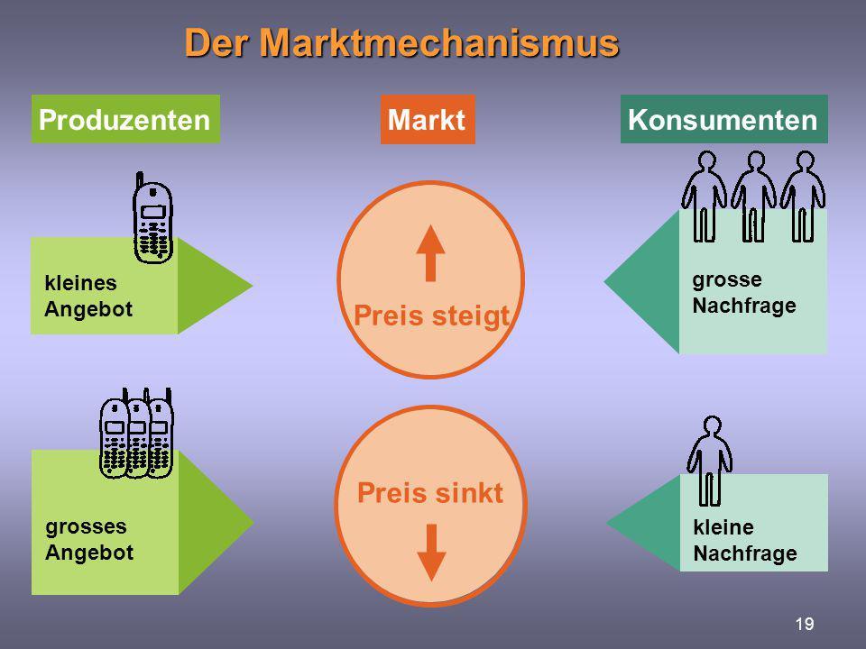 19 Der Marktmechanismus grosses Angebot kleine Nachfrage Preis sinkt kleines Angebot grosse Nachfrage Preis steigt MarktProduzentenKonsumenten