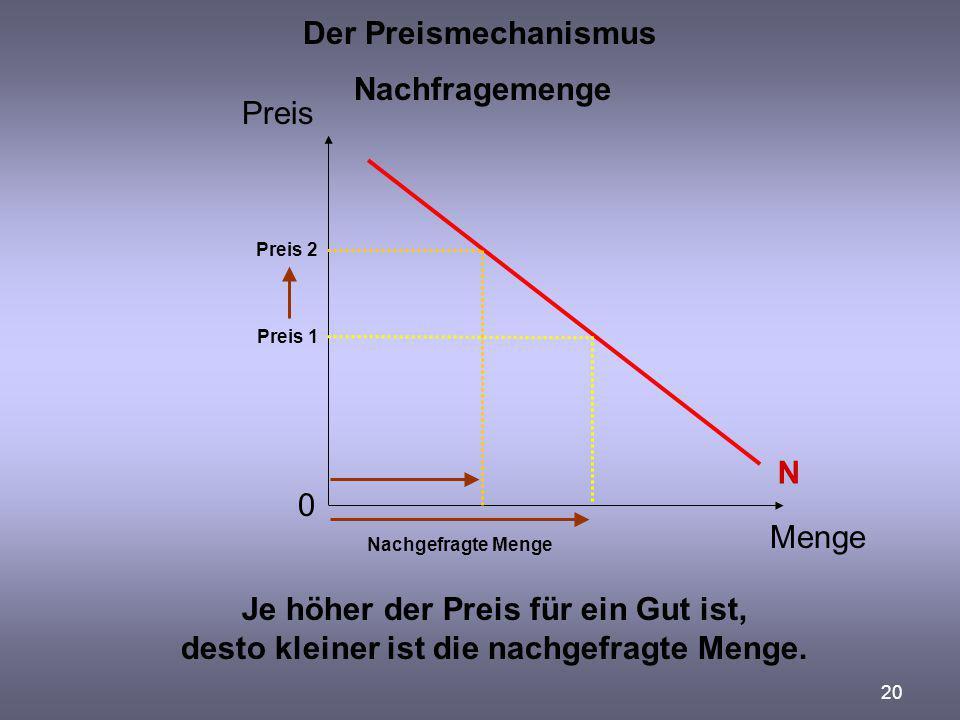 20 Der Preismechanismus Preis Menge 0 Nachfragemenge Je höher der Preis für ein Gut ist, desto kleiner ist die nachgefragte Menge. Preis 1 Nachgefragt