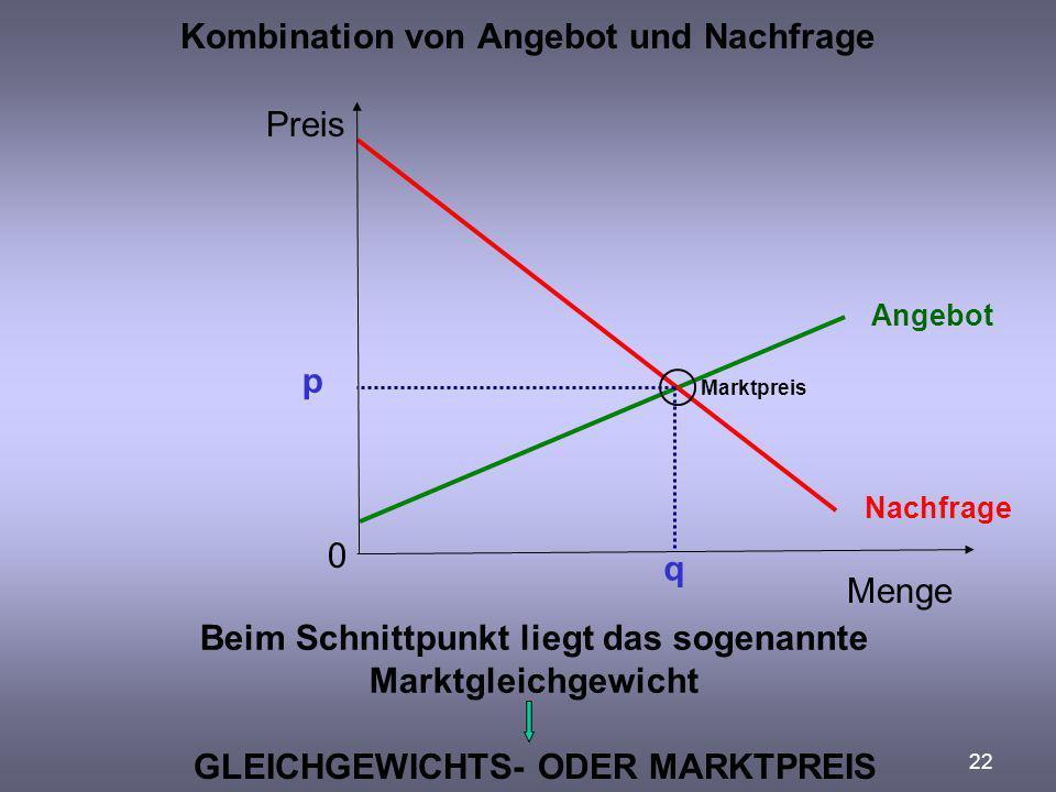 22 Kombination von Angebot und Nachfrage Preis Menge 0 Beim Schnittpunkt liegt das sogenannte Marktgleichgewicht Angebot Nachfrage GLEICHGEWICHTS- ODE