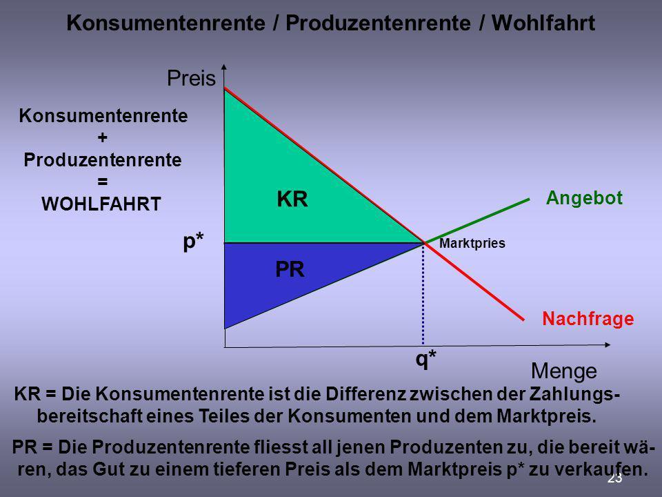 23 Konsumentenrente / Produzentenrente / Wohlfahrt Preis Menge Angebot Nachfrage PR KR KR = Die Konsumentenrente ist die Differenz zwischen der Zahlun