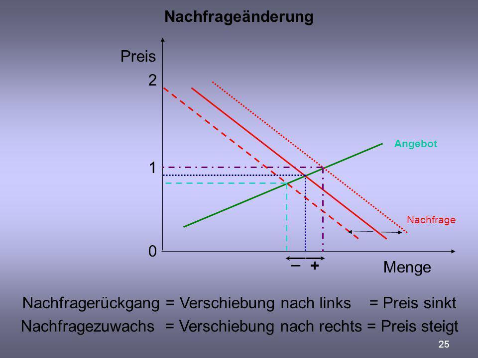 25 Nachfrageänderung Preis Menge 0 1 2 Nachfragerückgang = Verschiebung nach links = Preis sinkt Angebot Nachfrage Nachfragezuwachs = Verschiebung nac
