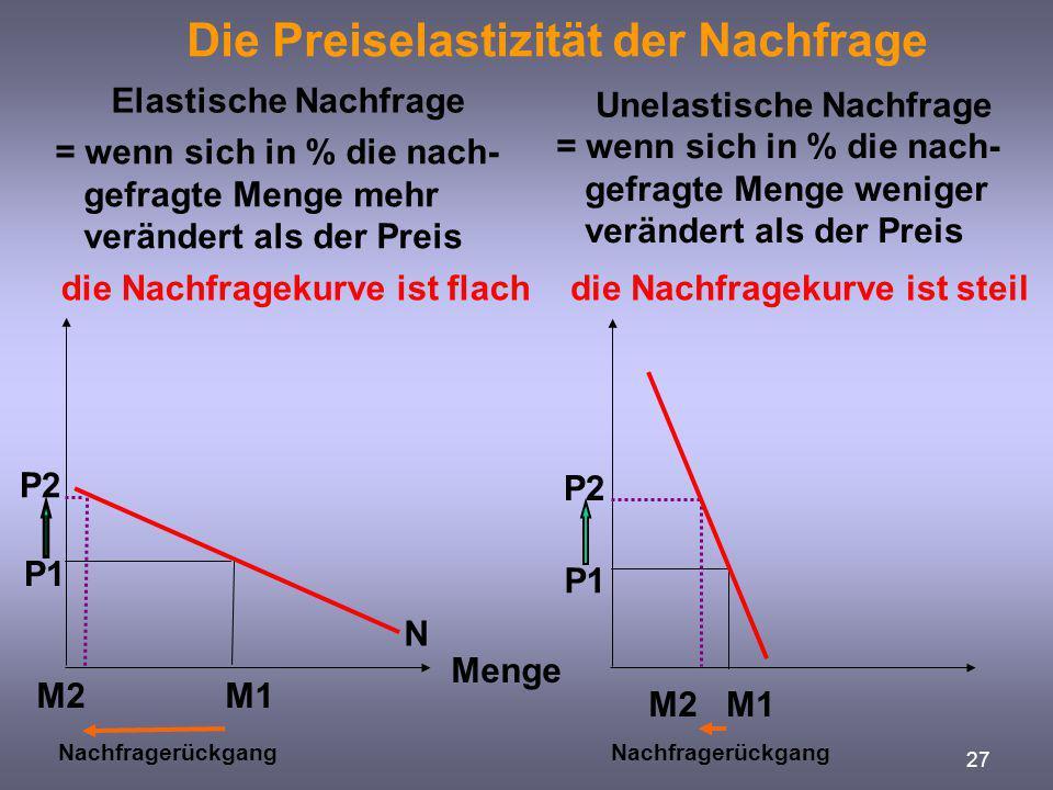 27 Die Preiselastizität der Nachfrage Elastische Nachfrage Unelastische Nachfrage P1 M2 N Menge = wenn sich in % die nach- gefragte Menge mehr verände