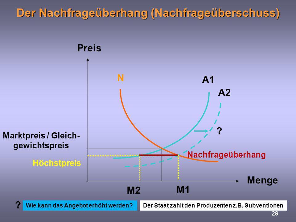29 Der Nachfrageüberhang (Nachfrageüberschuss) Preis Menge Marktpreis / Gleich- gewichtspreis A1 A2 Höchstpreis Nachfrageüberhang M2 M1 N ? Wie kann d