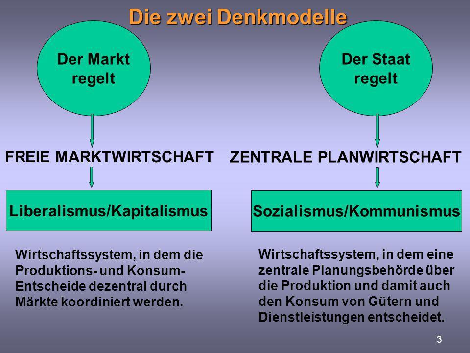 3 Die zwei Denkmodelle Der Markt regelt Der Staat regelt Liberalismus/Kapitalismus Sozialismus/Kommunismus FREIE MARKTWIRTSCHAFT ZENTRALE PLANWIRTSCHA