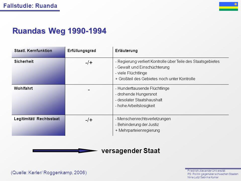 Fallstudie: Ruanda Friedrich-Alexander Universität PS: Politik gegenüber schwachen Staaten Nina Lutz/ Sabrina Kumar Staatl. KernfunktionErfüllungsgrad