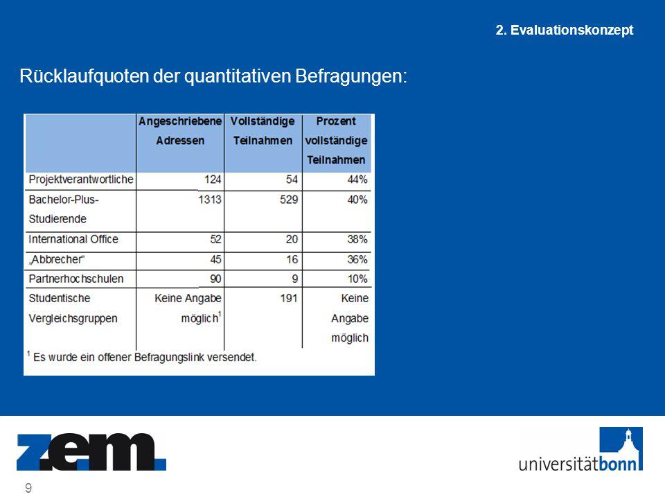 20 02.Juli 2014 3. Zentrale Ergebnisse Ergebnisse bzgl.