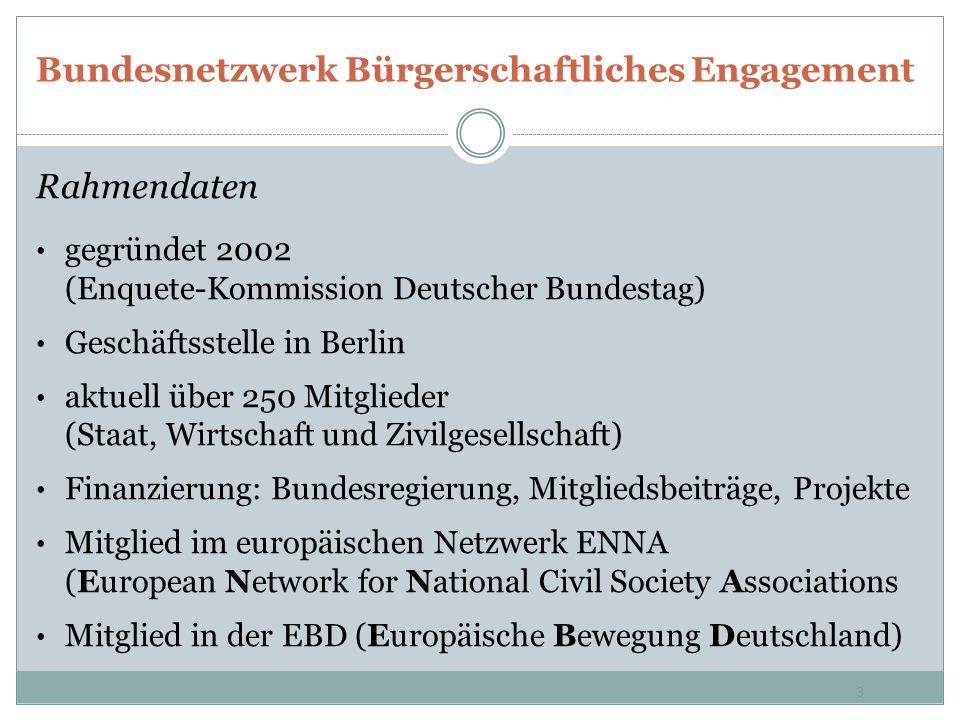 Bundesnetzwerk Bürgerschaftliches Engagement Rahmendaten gegründet 2002 (Enquete-Kommission Deutscher Bundestag) Geschäftsstelle in Berlin aktuell übe