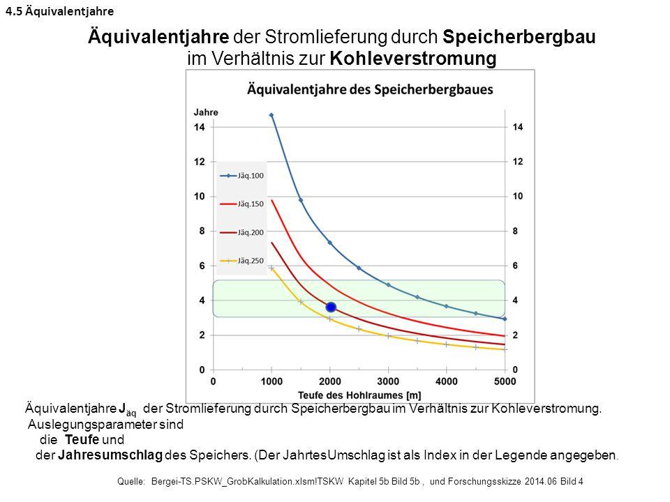 Äquivalentjahre J äq der Stromlieferung durch Speicherbergbau im Verhältnis zur Kohleverstromung. Auslegungsparameter sind die Teufe und der Jahresums