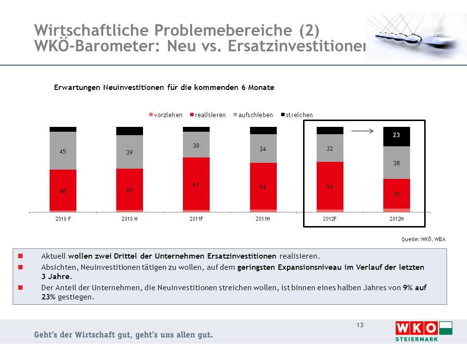 Wirtschaftliche Problemebereiche (2) WKÖ-Barometer: Neu vs.