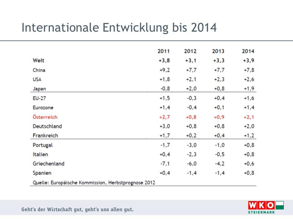 Internationale Entwicklung bis 2014