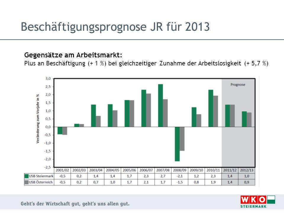 Beschäftigungsprognose JR für 2013 Gegensätze am Arbeitsmarkt: Plus an Beschäftigung (+ 1 %) bei gleichzeitiger Zunahme der Arbeitslosigkeit (+ 5,7 %)