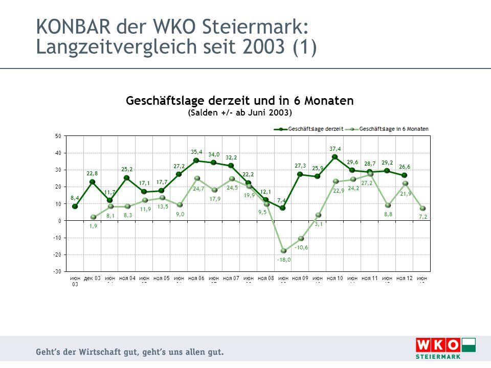 KONBAR der WKO Steiermark: Langzeitvergleich seit 2003 (1)