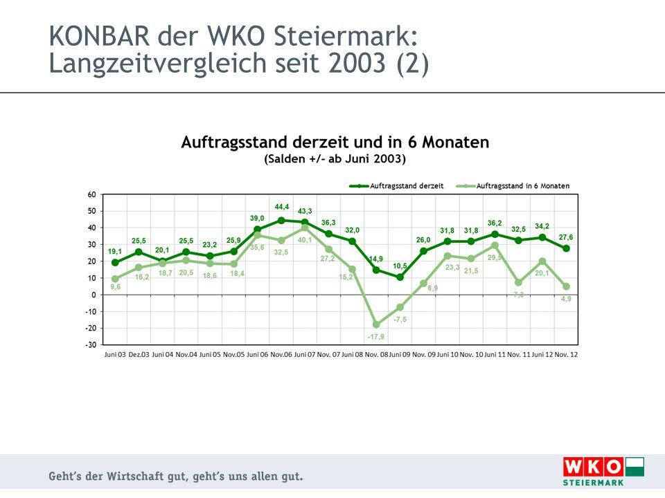 KONBAR der WKO Steiermark: Langzeitvergleich seit 2003 (2)